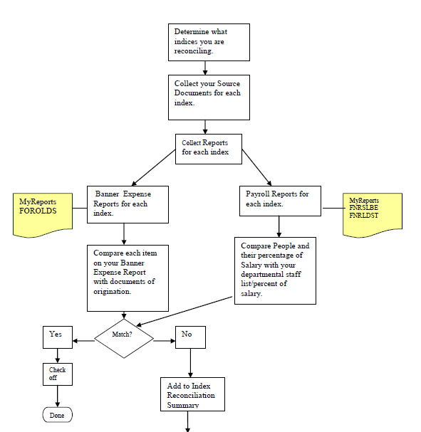 Flow Chart Index Reconciliation Process Standard