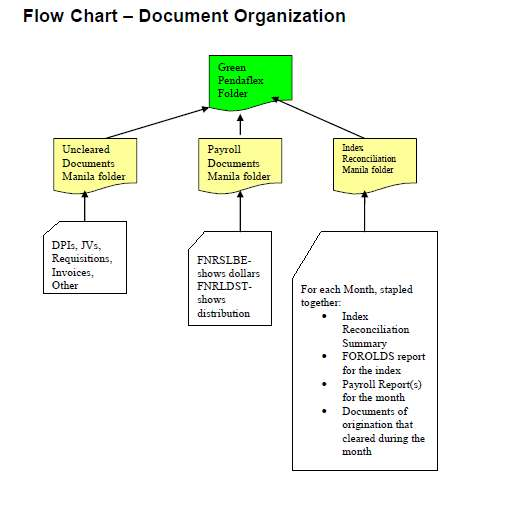 Flow Chart Index Reconciliation Process Standard Accounting