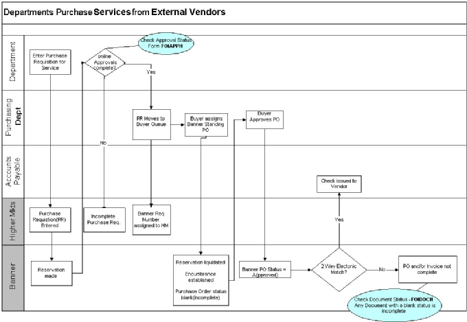 Flow Chart Purchase Of Services External Vendor Standard