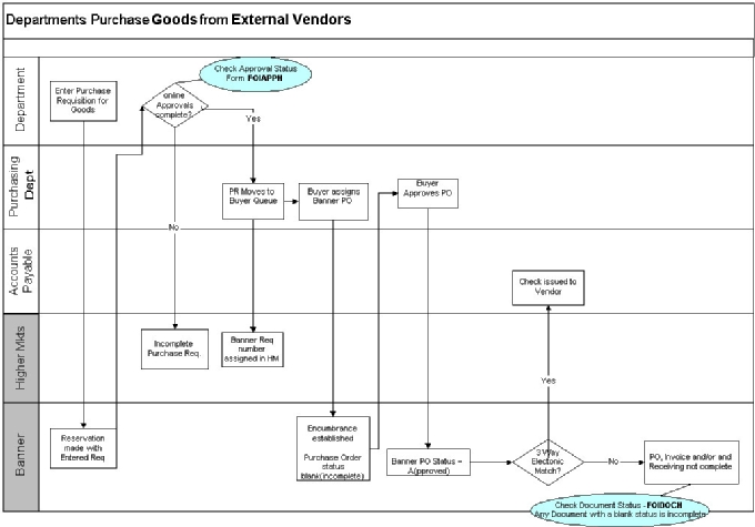 flow chart - purchase of goods: external vendor